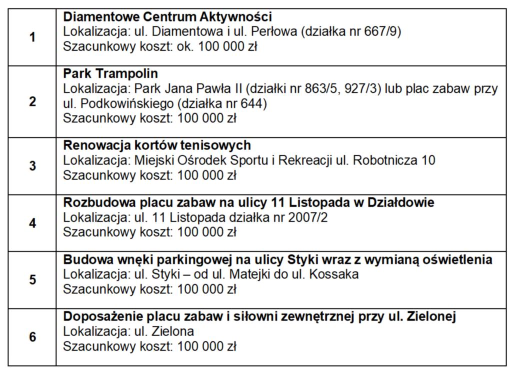Lista projektów dopuszczonych do głosowania w ramach budżetu obywatelskiego 2020!