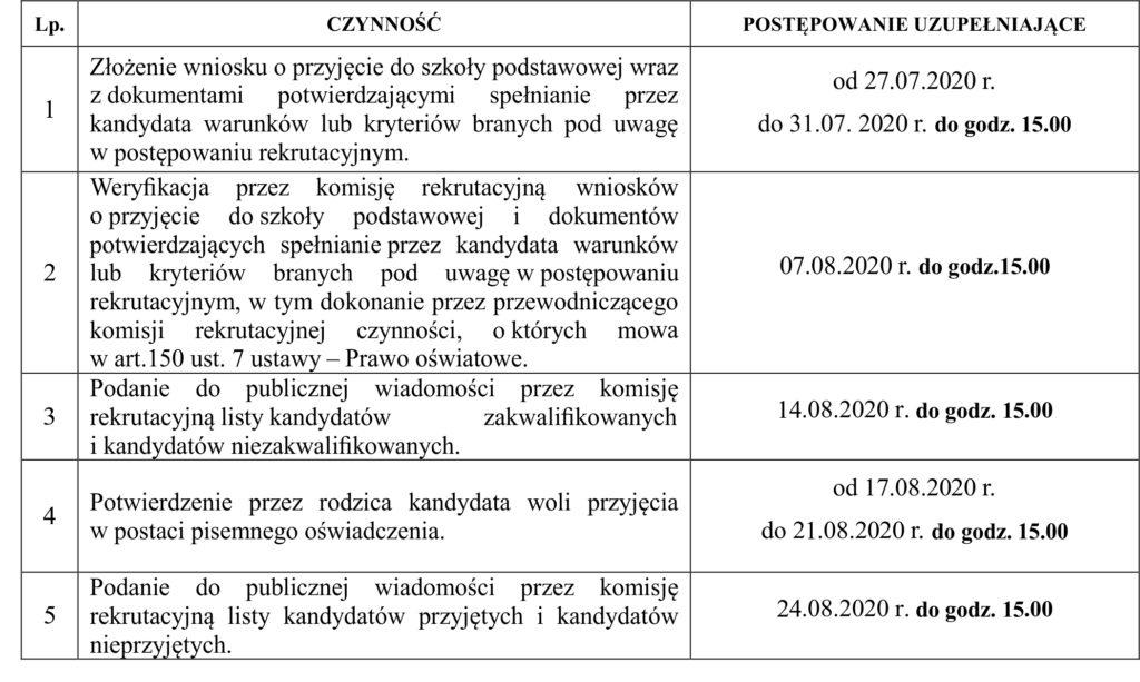 Terminy zgłoszeń oraz terminy rekrutacji do klas pierwszych szkół podstawowych